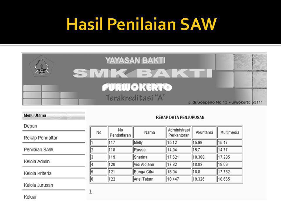 Hasil Penilaian SAW
