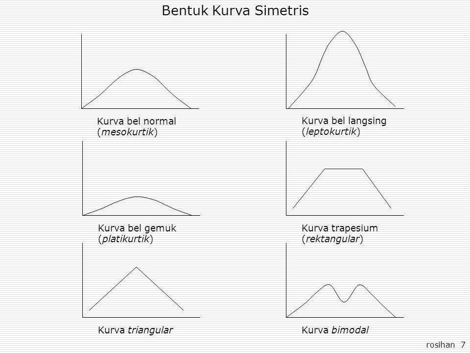 Bentuk Kurva Simetris Kurva bel normal (mesokurtik) Kurva bel langsing