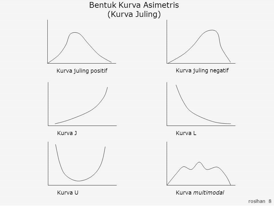 Bentuk Kurva Asimetris