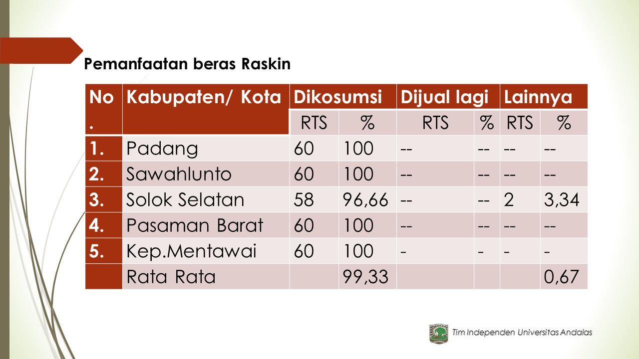 No. Kabupaten/ Kota Dikosumsi Dijual lagi Lainnya RTS % 1. Padang 60