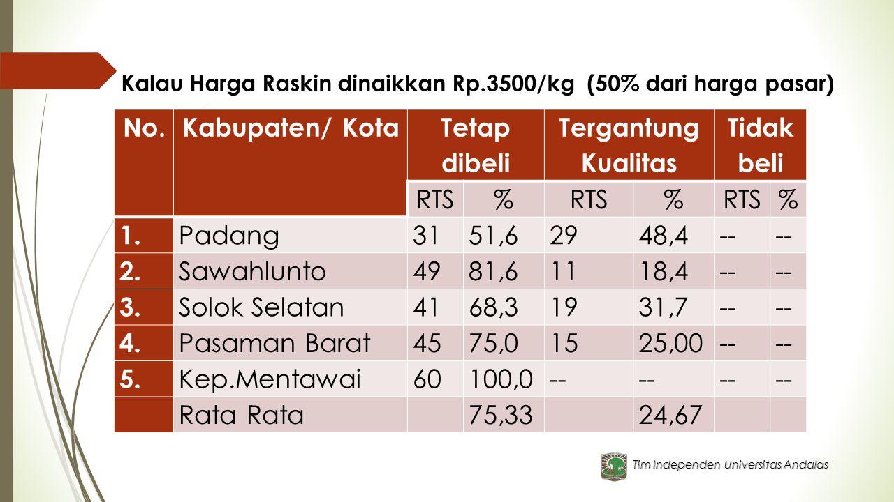 No. Kabupaten/ Kota Tetap dibeli Tergantung Kualitas Tidak beli