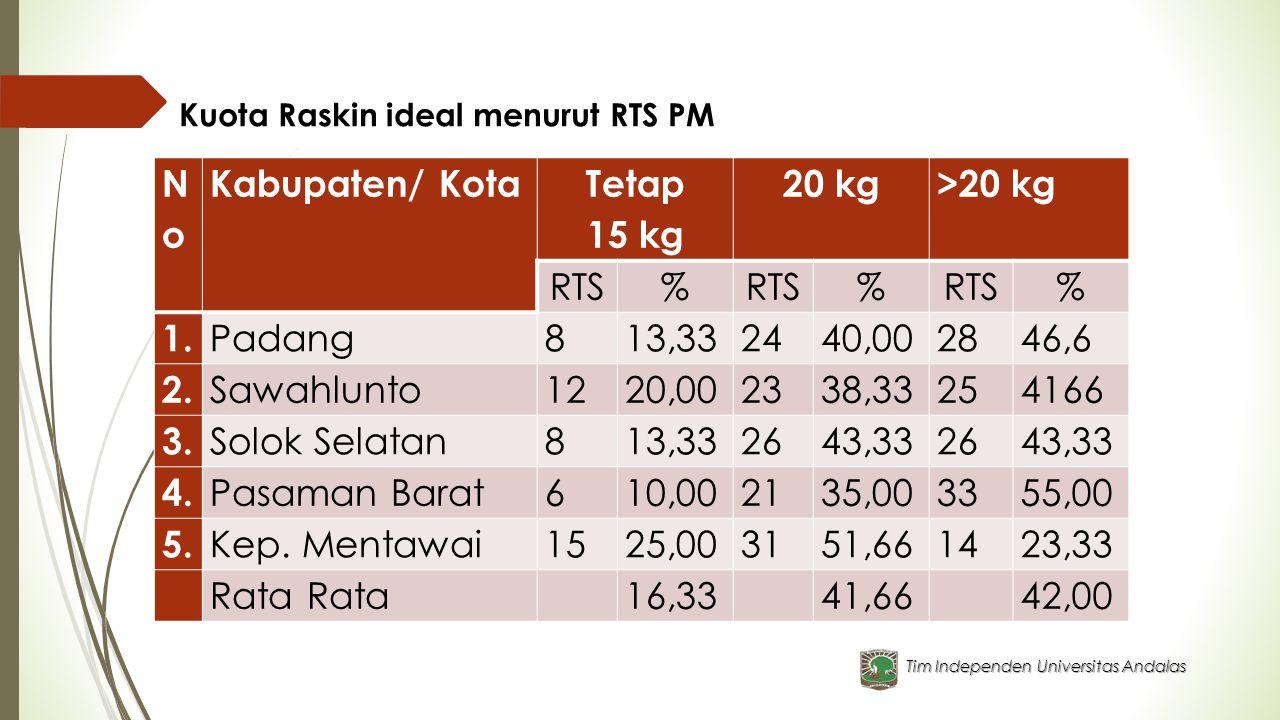 No Kabupaten/ Kota Tetap 15 kg 20 kg >20 kg RTS % 1. Padang 8 13,33