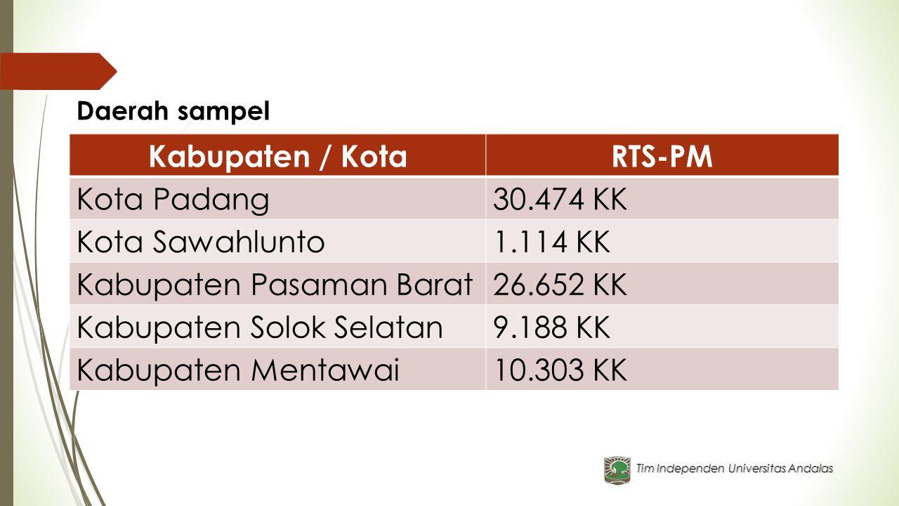 Kabupaten / Kota RTS-PM