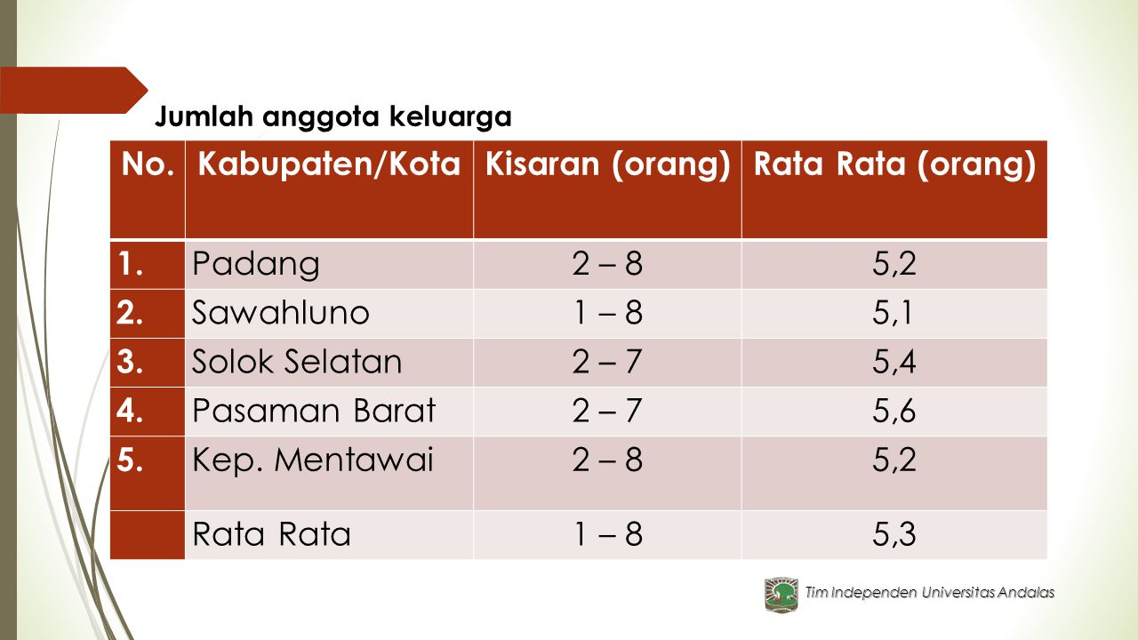 No. Kabupaten/Kota Kisaran (orang) Rata Rata (orang)