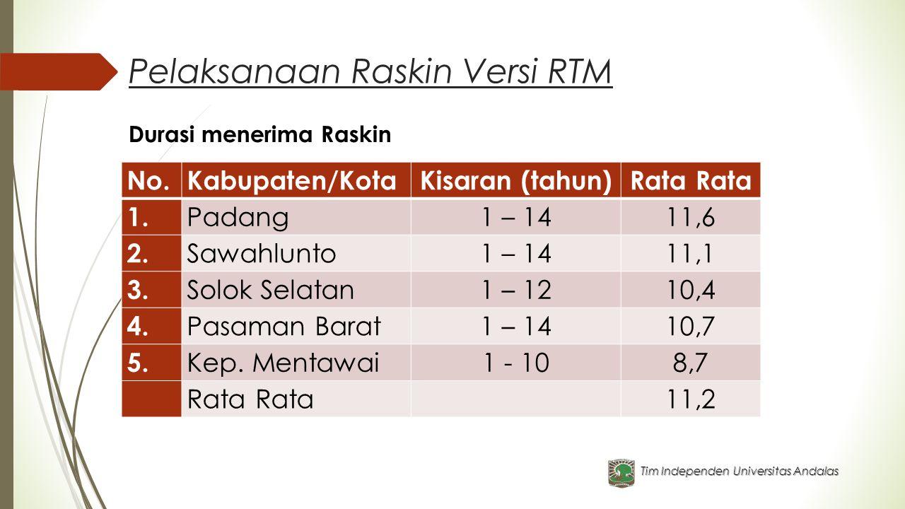 Pelaksanaan Raskin Versi RTM
