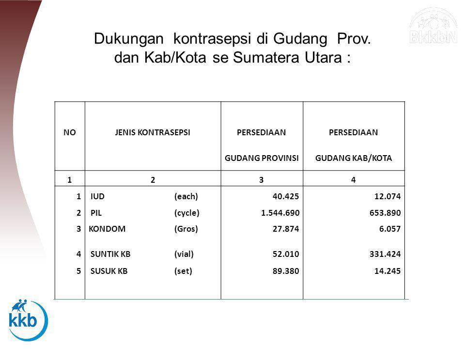 Dukungan kontrasepsi di Gudang Prov. dan Kab/Kota se Sumatera Utara :