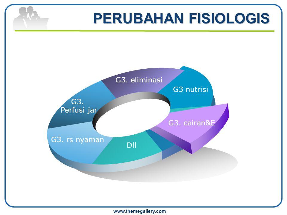 PERUBAHAN FISIOLOGIS G3. eliminasi G3 nutrisi G3. Perfusi jar