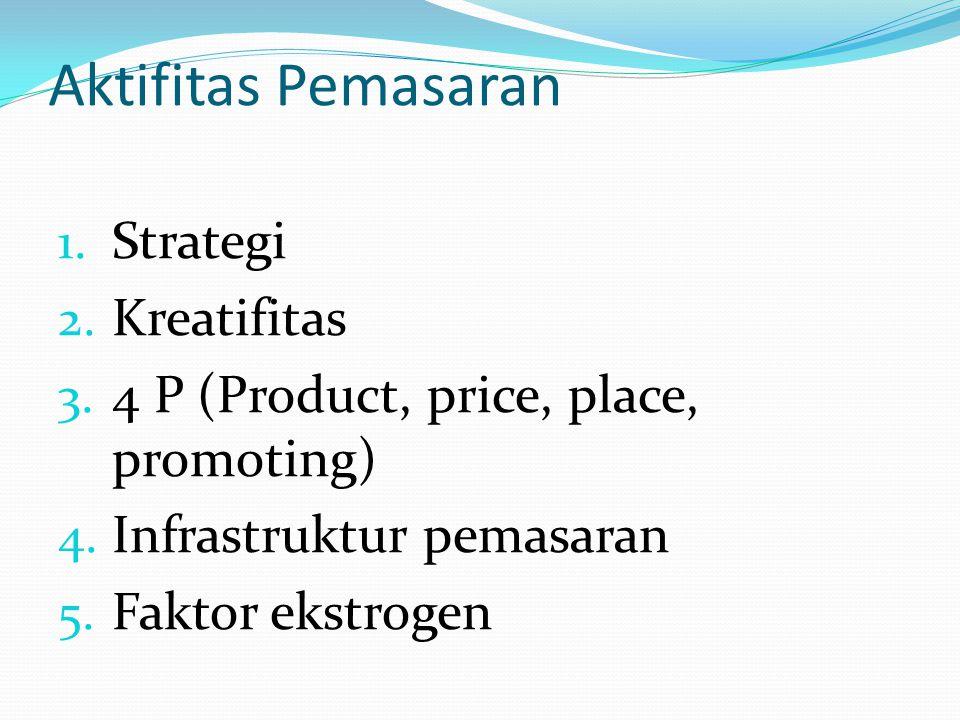 Aktifitas Pemasaran Strategi Kreatifitas