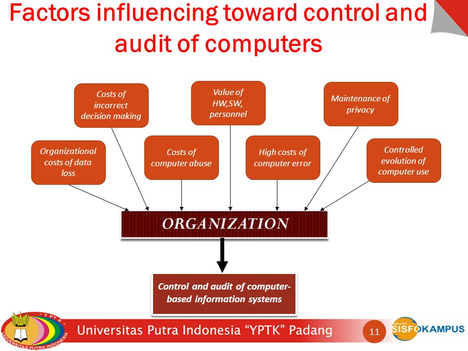 Factors influencing toward control and audit of computers