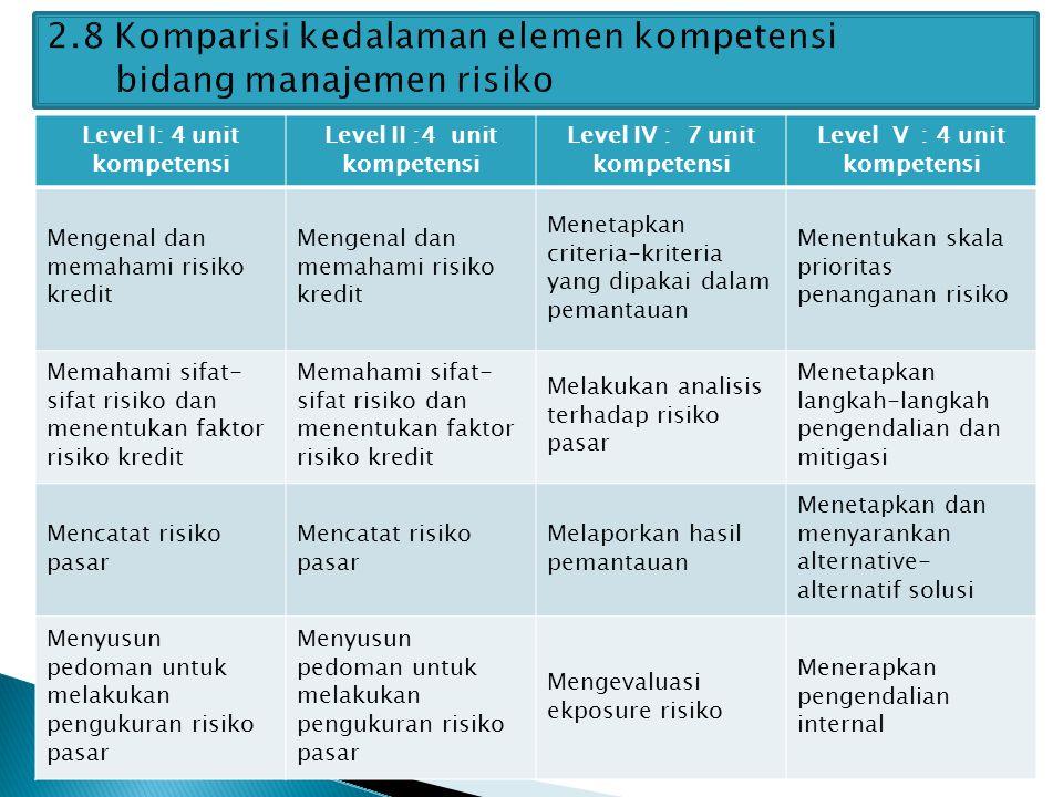 2.8 Komparisi kedalaman elemen kompetensi bidang manajemen risiko