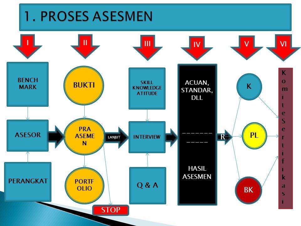 1. PROSES ASESMEN BUKTI K ------------ PL R Q & A BK STOP I II III IV