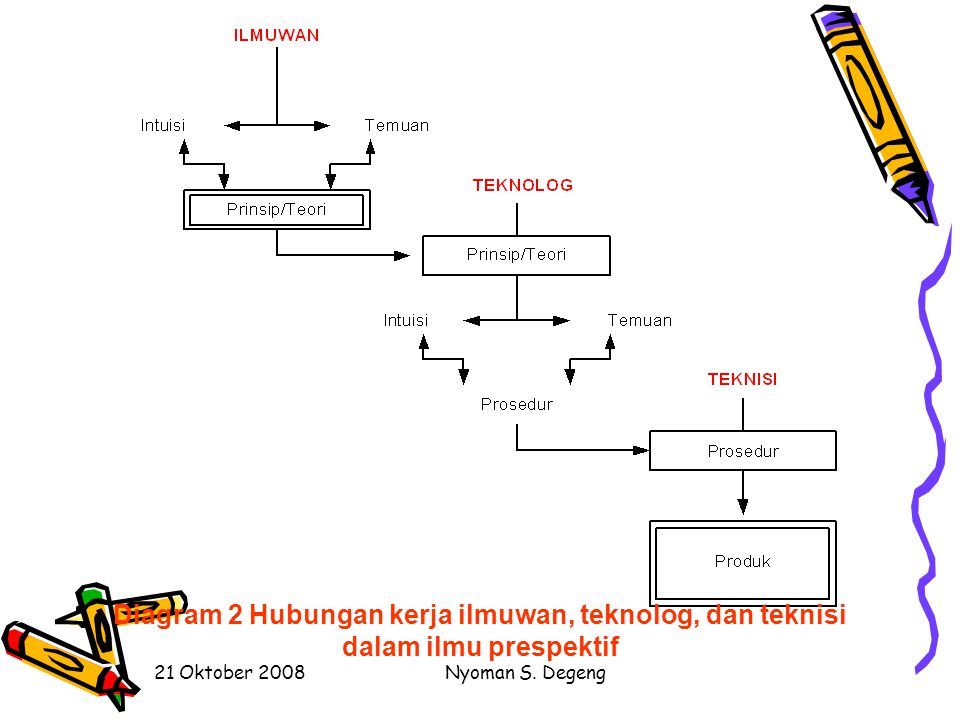 Diagram 2 Hubungan kerja ilmuwan, teknolog, dan teknisi dalam ilmu prespektif