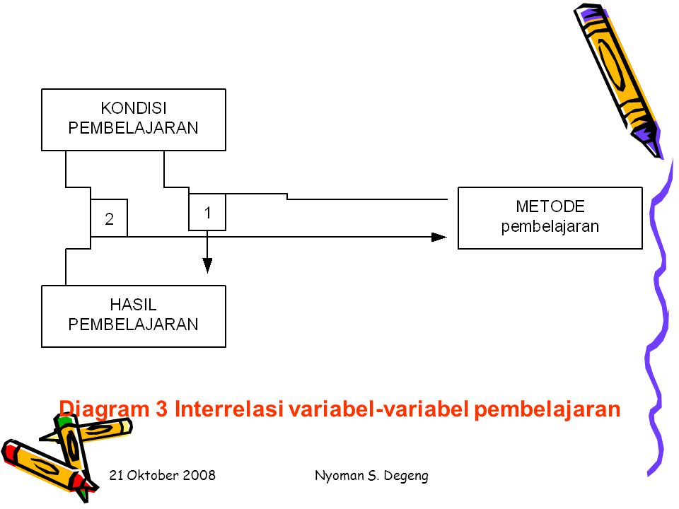 Diagram 3 Interrelasi variabel-variabel pembelajaran
