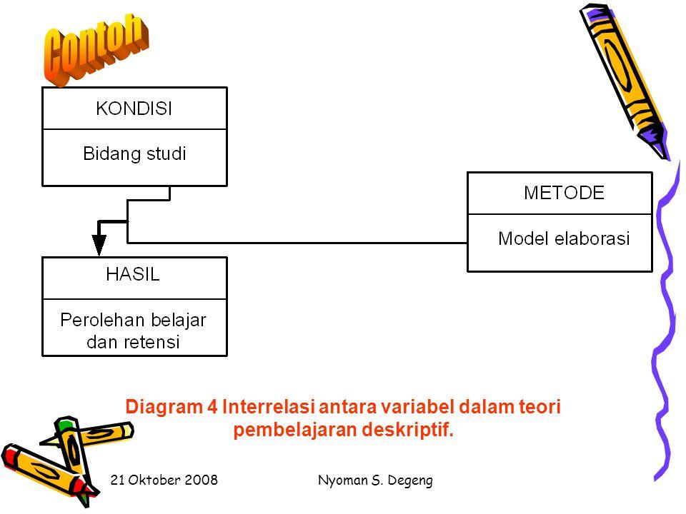 Contoh Diagram 4 Interrelasi antara variabel dalam teori pembelajaran deskriptif. 21 Oktober 2008.