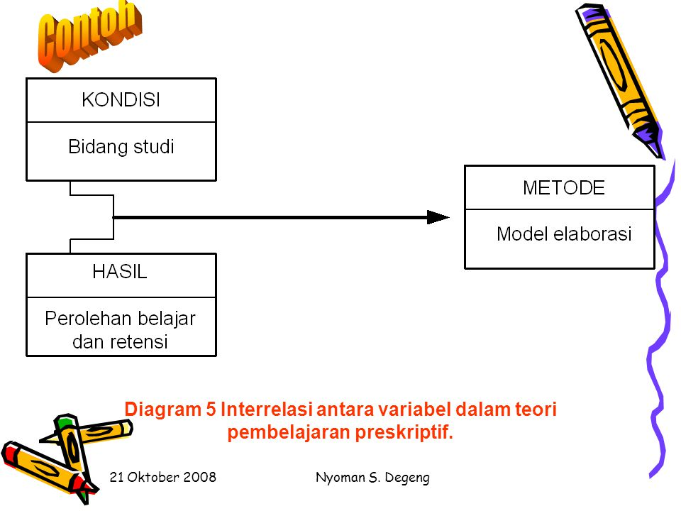 Contoh Diagram 5 Interrelasi antara variabel dalam teori pembelajaran preskriptif. 21 Oktober 2008.