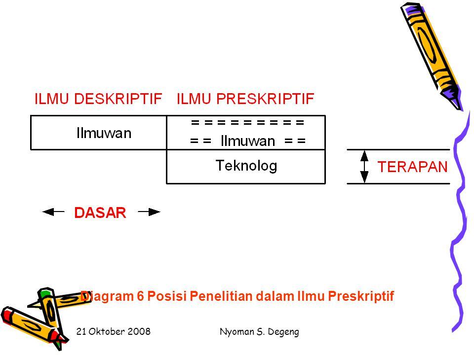 Diagram 6 Posisi Penelitian dalam Ilmu Preskriptif