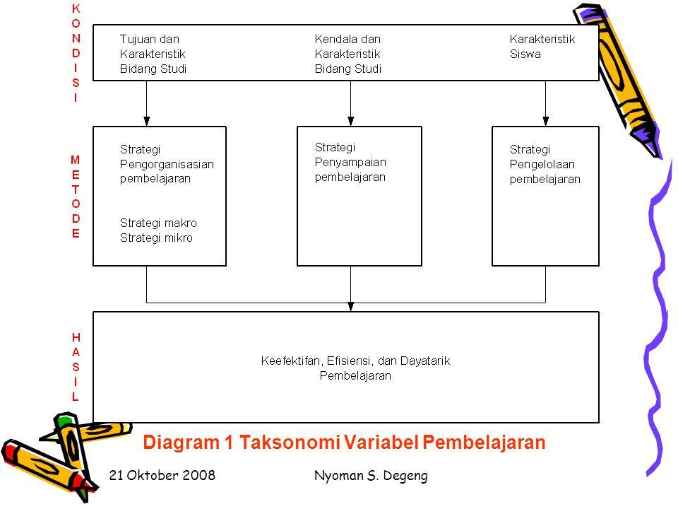 Diagram 1 Taksonomi Variabel Pembelajaran