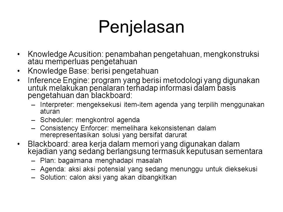 Penjelasan Knowledge Acusition: penambahan pengetahuan, mengkonstruksi atau memperluas pengetahuan.