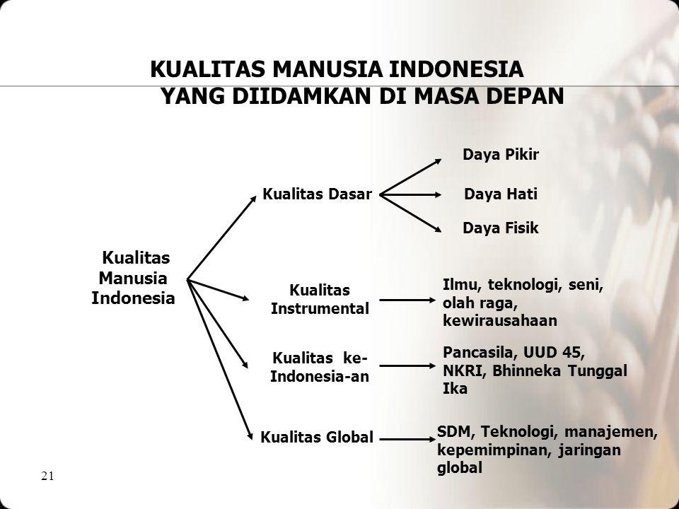 KUALITAS MANUSIA INDONESIA YANG DIIDAMKAN DI MASA DEPAN
