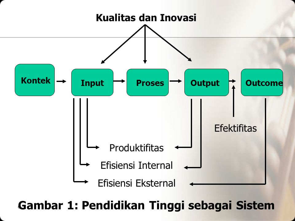 Gambar 1: Pendidikan Tinggi sebagai Sistem