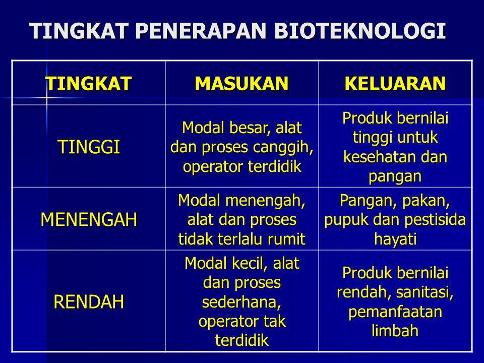 TINGKAT PENERAPAN BIOTEKNOLOGI