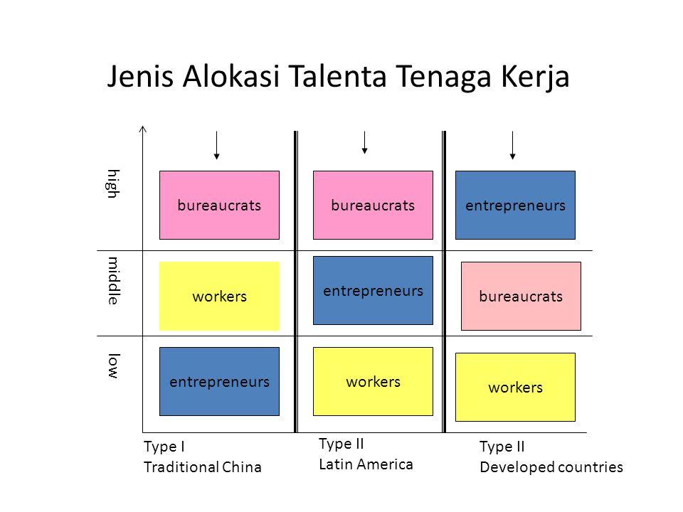 Jenis Alokasi Talenta Tenaga Kerja