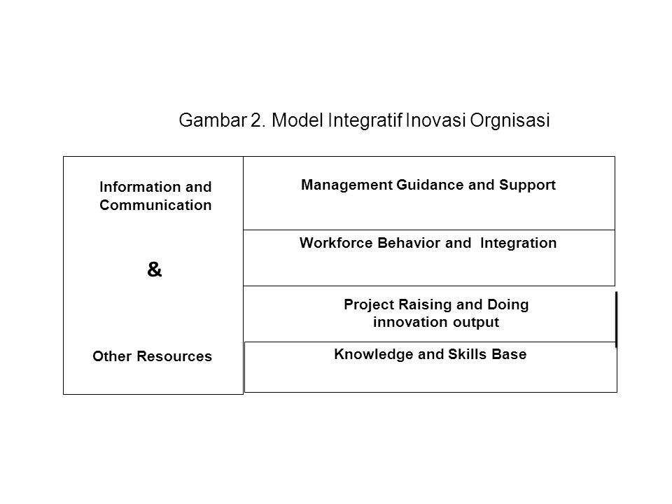 & Gambar 2. Model Integratif Inovasi Orgnisasi Information and