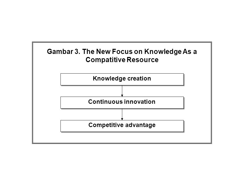 Gambar 3. The New Focus on Knowledge As a Compatitive Resource