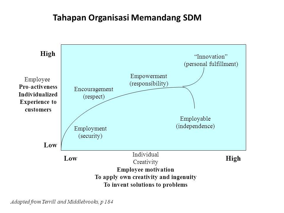 Tahapan Organisasi Memandang SDM