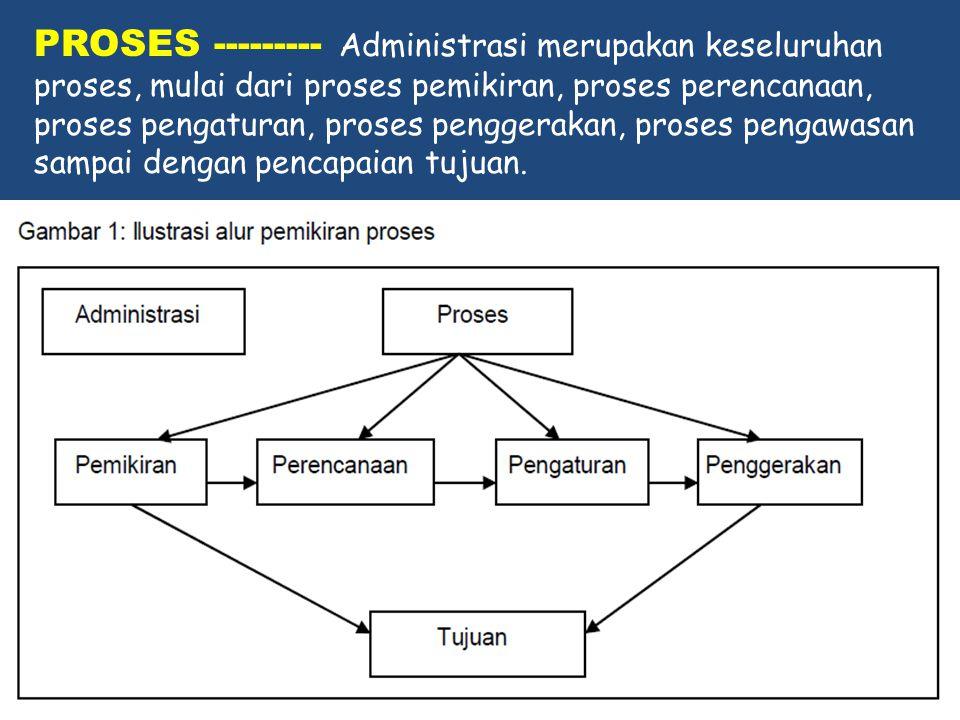 PROSES --------- Administrasi merupakan keseluruhan proses, mulai dari proses pemikiran, proses perencanaan, proses pengaturan, proses penggerakan, proses pengawasan sampai dengan pencapaian tujuan.