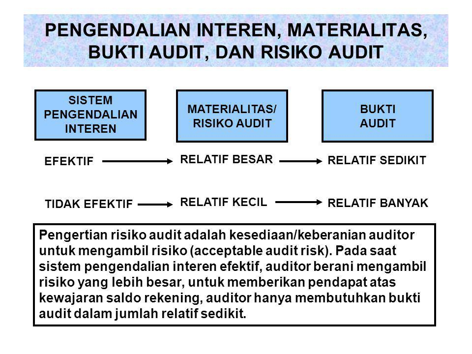 PENGENDALIAN INTEREN, MATERIALITAS, BUKTI AUDIT, DAN RISIKO AUDIT