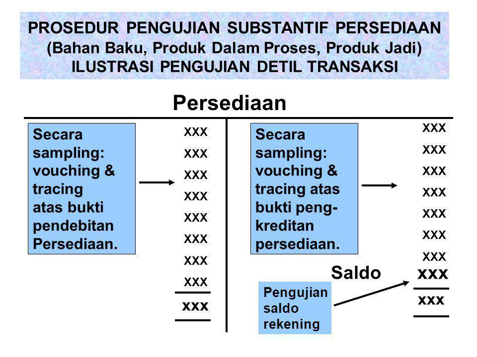 PROSEDUR PENGUJIAN SUBSTANTIF PERSEDIAAN (Bahan Baku, Produk Dalam Proses, Produk Jadi) ILUSTRASI PENGUJIAN DETIL TRANSAKSI