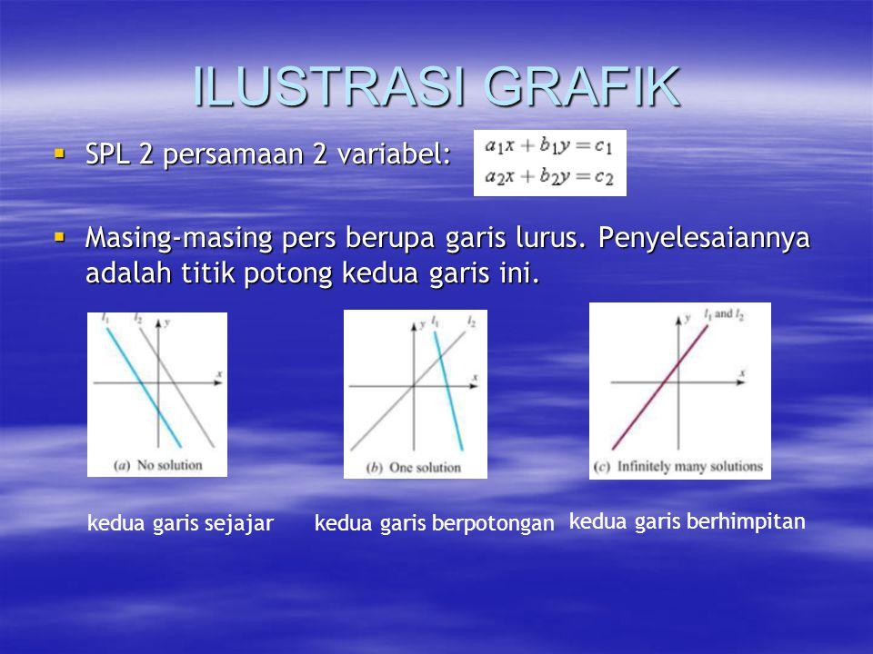 ILUSTRASI GRAFIK SPL 2 persamaan 2 variabel: