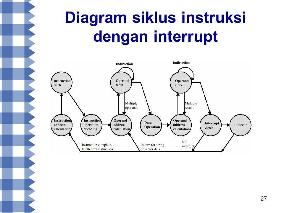 Diagram siklus instruksi dengan interrupt