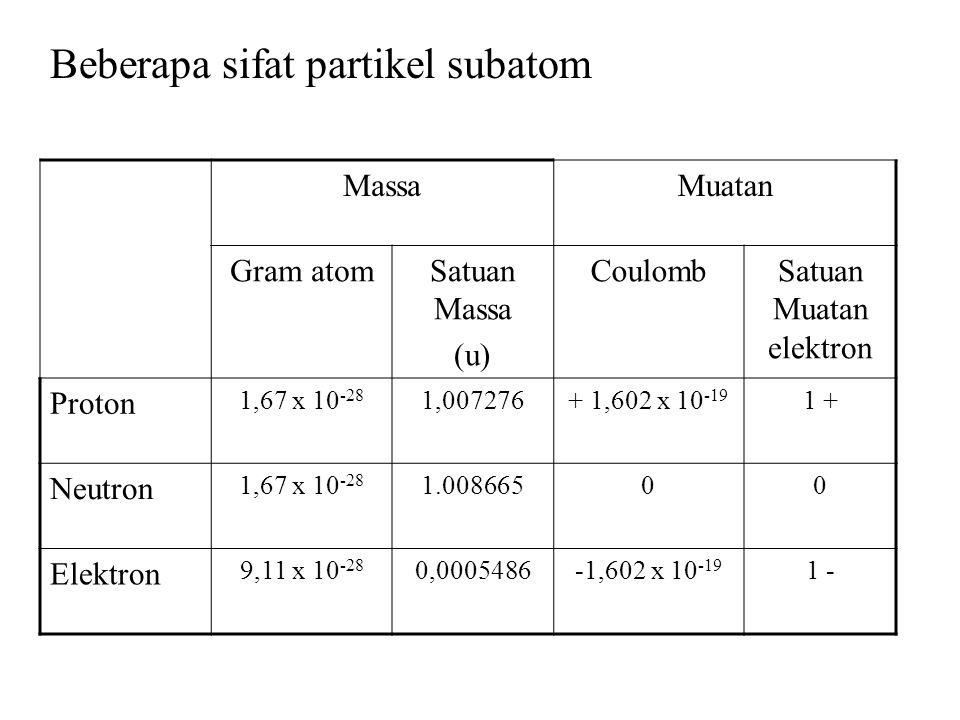 Satuan Muatan elektron