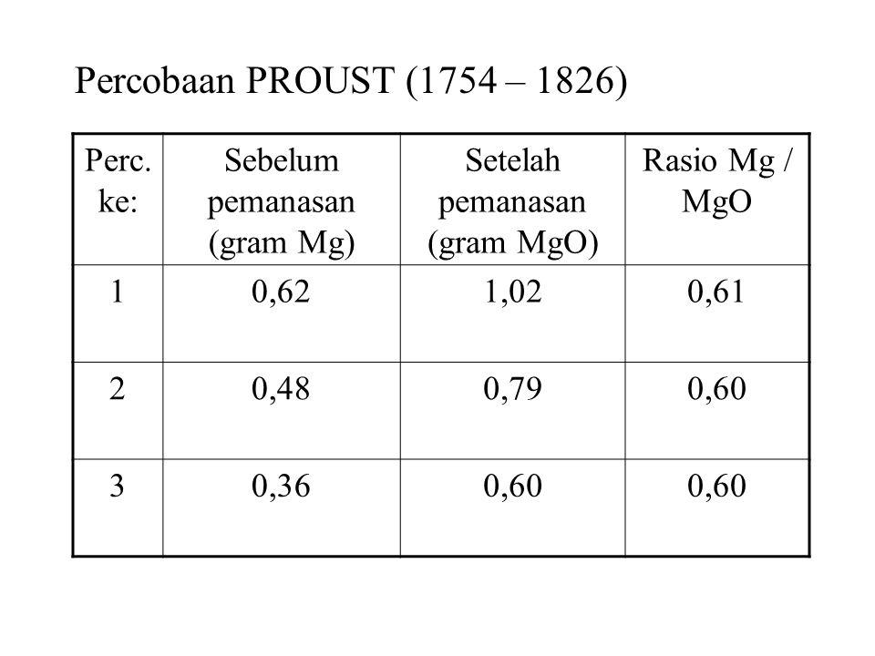 Percobaan PROUST (1754 – 1826) Perc.ke: Sebelum pemanasan (gram Mg)