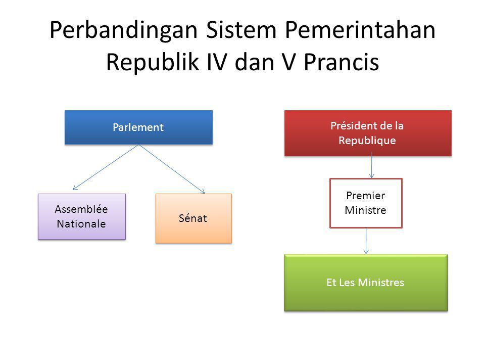 Perbandingan Sistem Pemerintahan Republik IV dan V Prancis