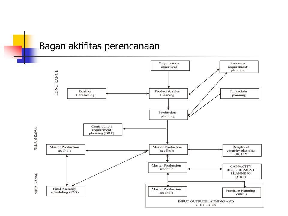 Bagan aktifitas perencanaan