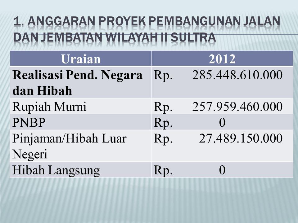 1. Anggaran Proyek Pembangunan Jalan dan Jembatan Wilayah II Sultra