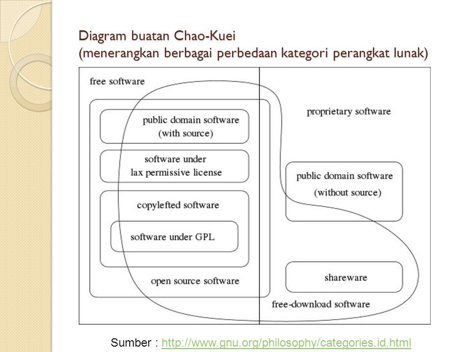 Diagram buatan Chao-Kuei (menerangkan berbagai perbedaan kategori perangkat lunak)
