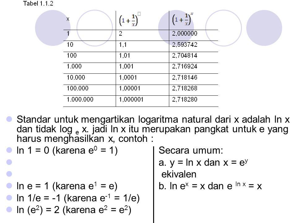 Standar untuk mengartikan logaritma natural dari x adalah ln x dan tidak log e x. jadi ln x itu merupakan pangkat untuk e yang harus menghasilkan x, contoh :