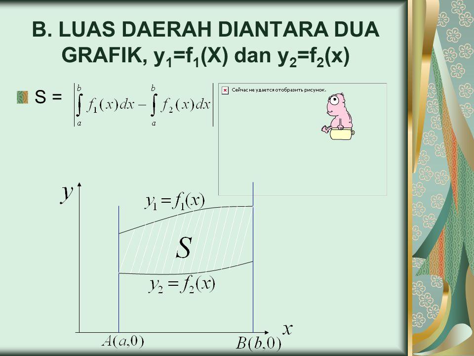 B. LUAS DAERAH DIANTARA DUA GRAFIK, y1=f1(X) dan y2=f2(x)