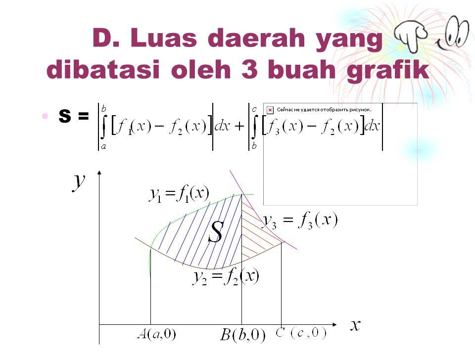 D. Luas daerah yang dibatasi oleh 3 buah grafik