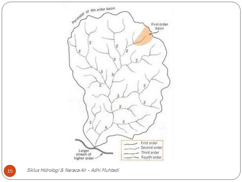 Siklus Hidrologi & Neraca Air - Adhi Muhtadi