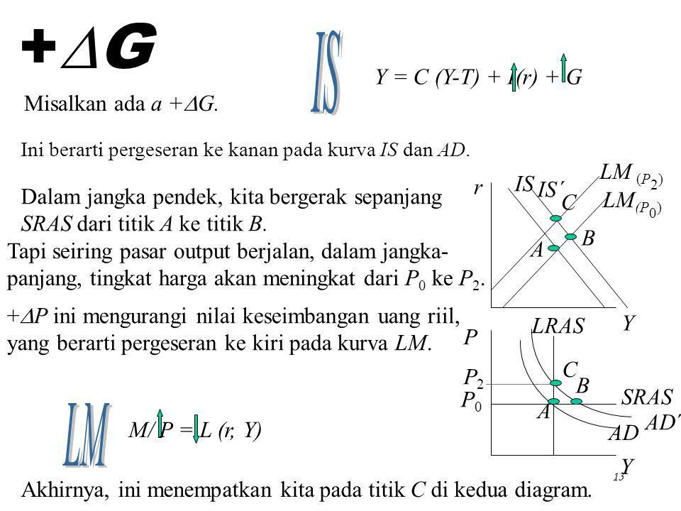 +G IS Y = C (Y-T) + I(r) + G Misalkan ada a +DG. LM (P2) IS r IS´