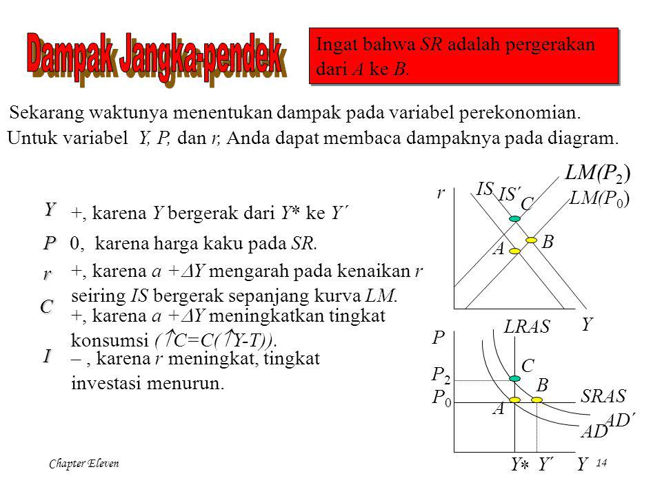 Dampak Jangka-pendek LM(P2)