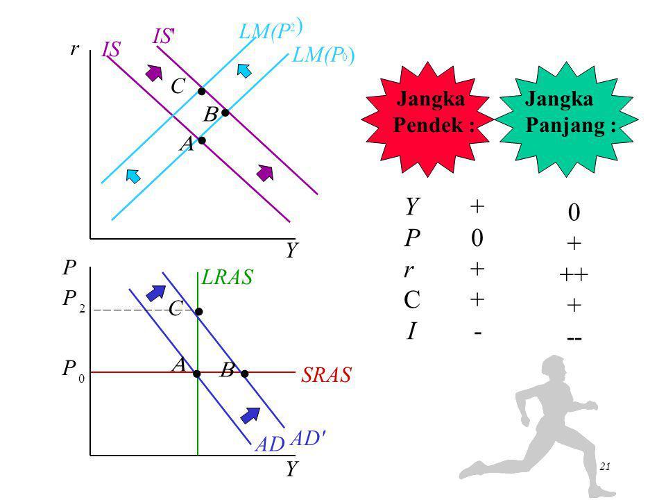 Y + P 0 + r + ++ C + I - -- ) IS LM(P r IS LM(P ) Jangka Pendek :