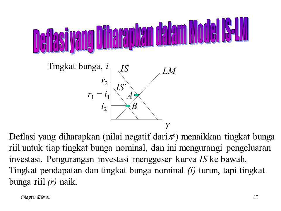 Deflasi yang Diharapkan dalam Model IS-LM