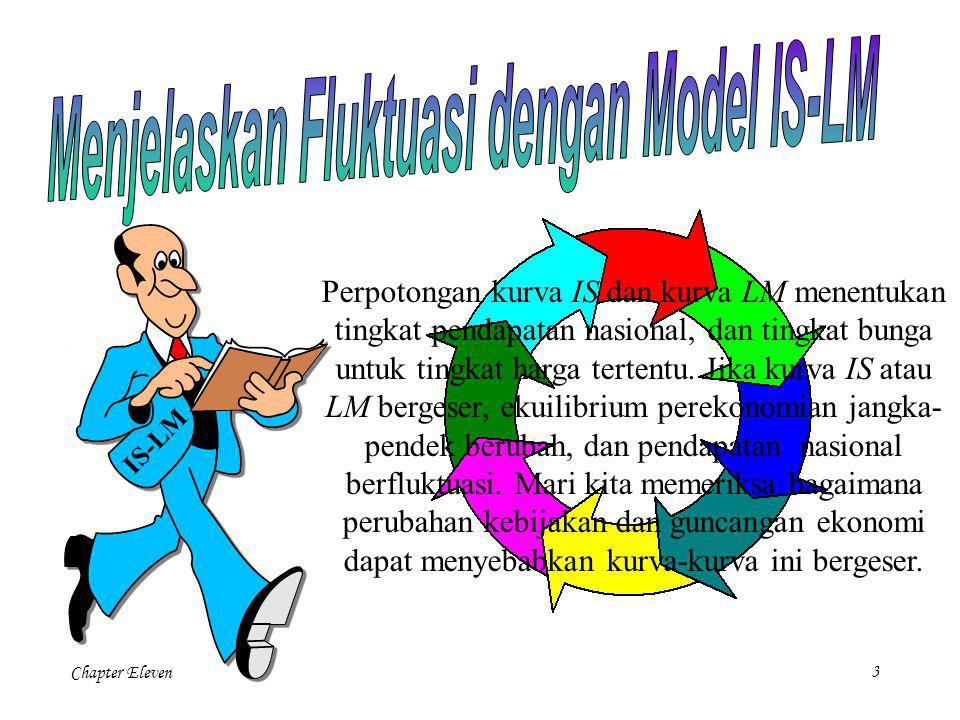 Menjelaskan Fluktuasi dengan Model IS-LM