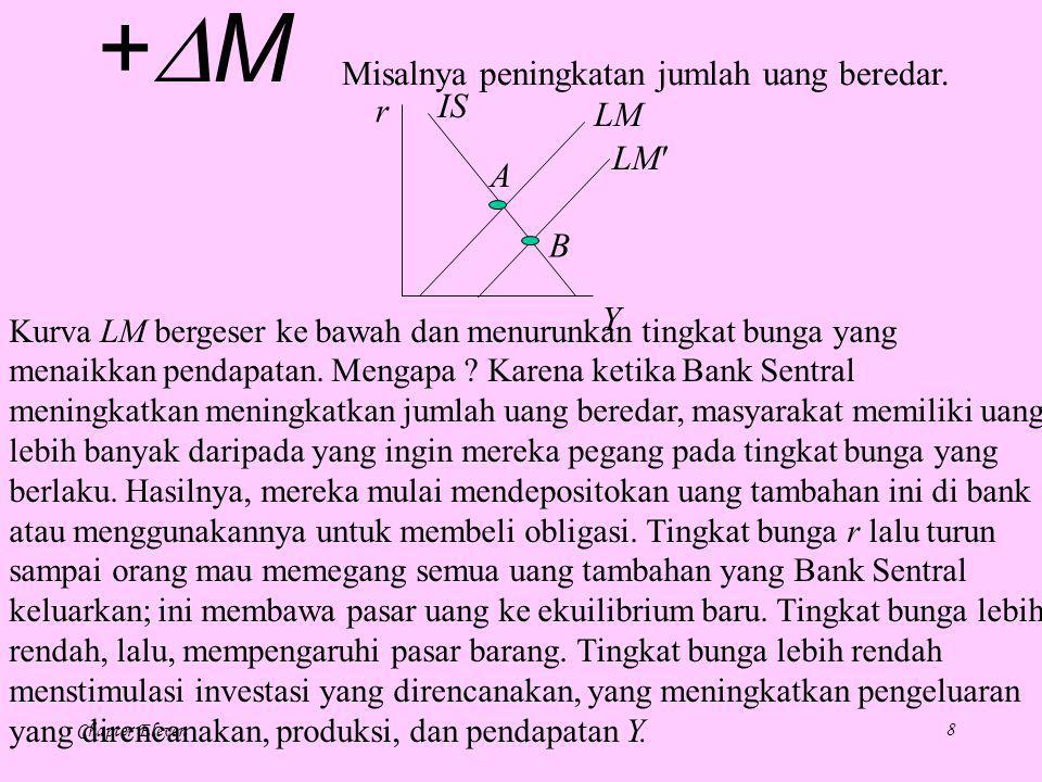 +M Misalnya peningkatan jumlah uang beredar. IS r LM LM A B Y
